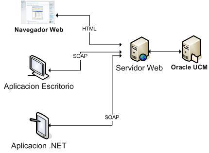 Oracle UCM -SOA